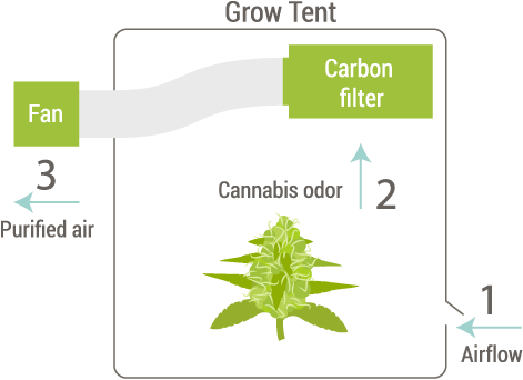 grow-tent-carbon-filter-diagram