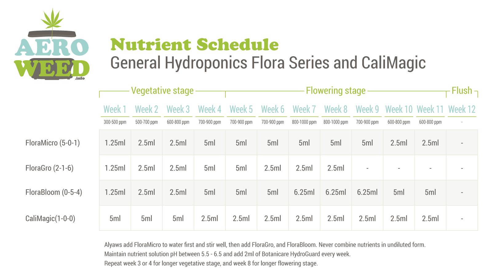 Nutrient Schedule to grow Medical Marijuana in an AeroGarden™